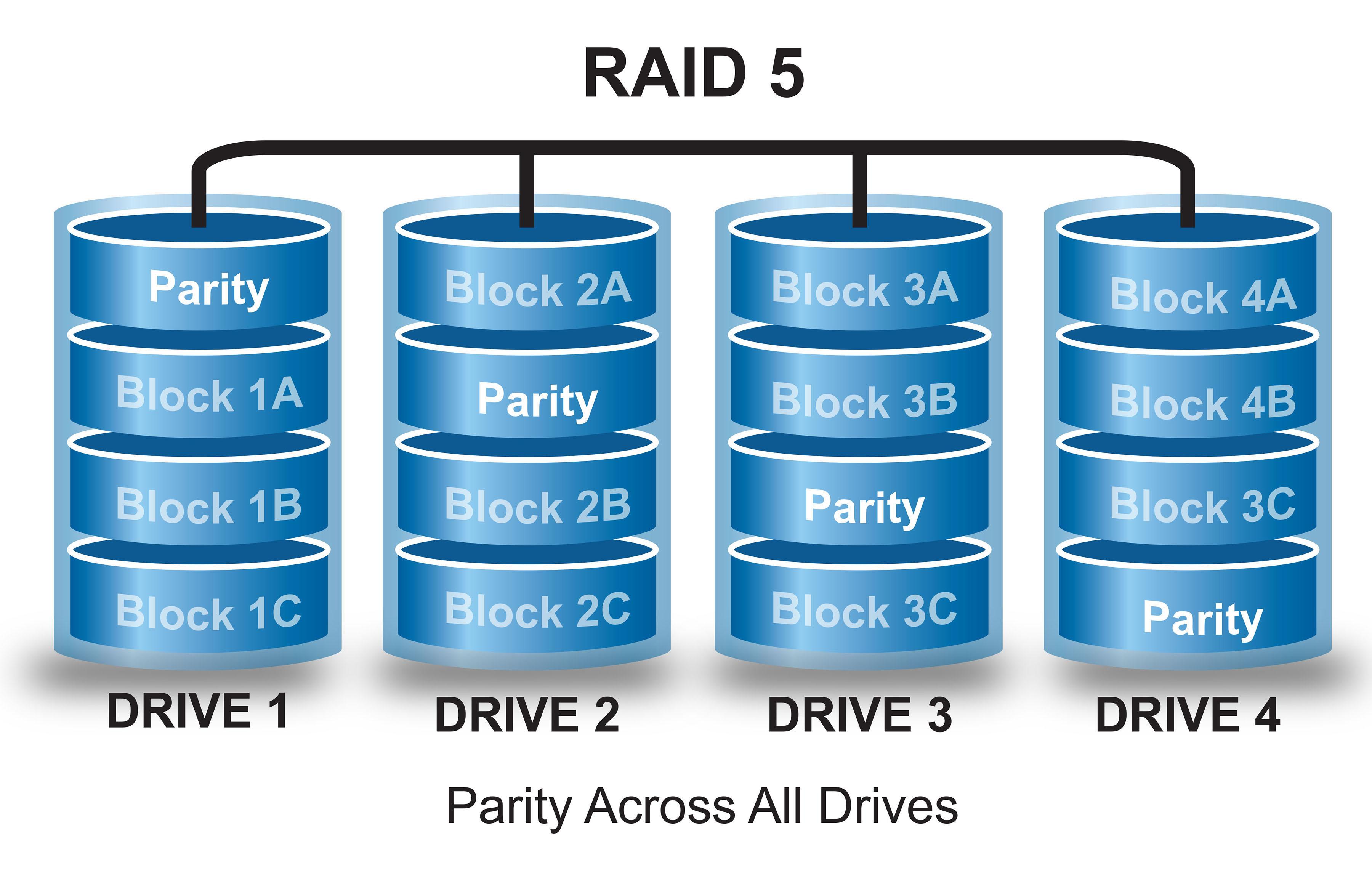 Как сделать рейд 1 на сервере Как создать программный RAID 1 массив (зеркало)